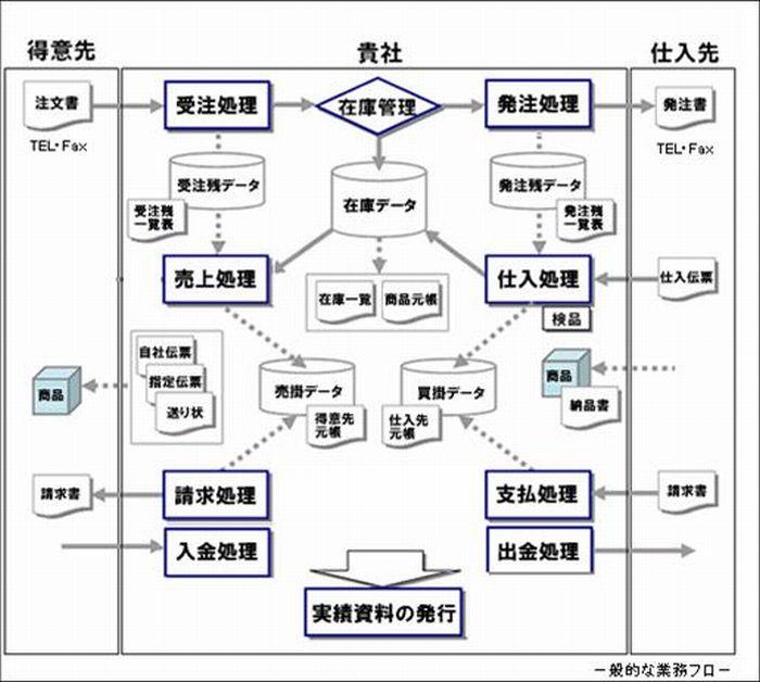管理 システム 事務